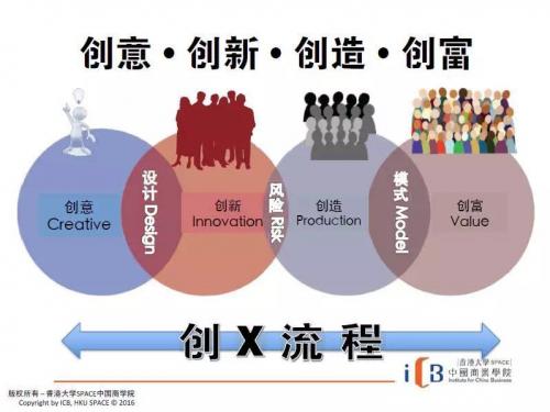 港大ICB谭国韬博士谈创业者的必经之路